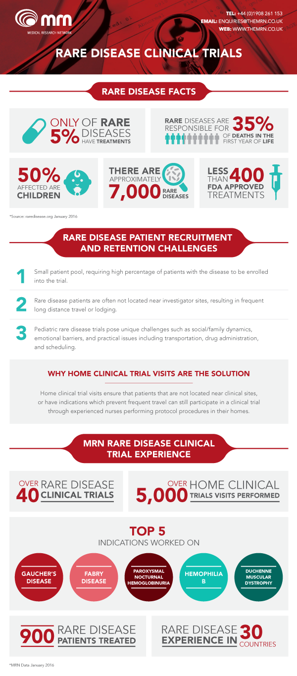 Rare-Disease-inforgraphic-WEB